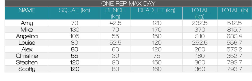 ONE REP MAX DAY